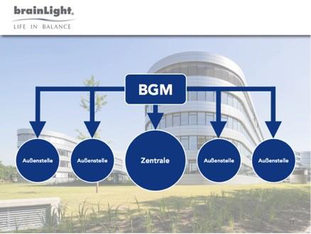 Brainlight Gmbh Aktuelle Trends