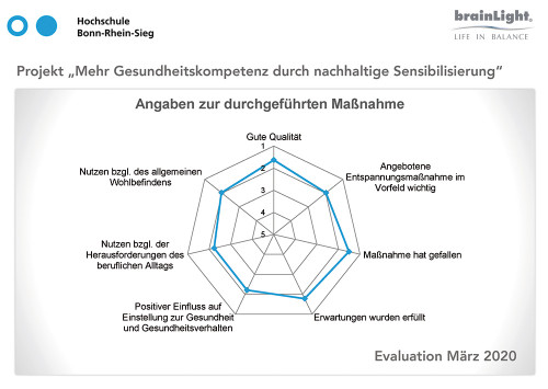 Evaluation durch die H-BRS
