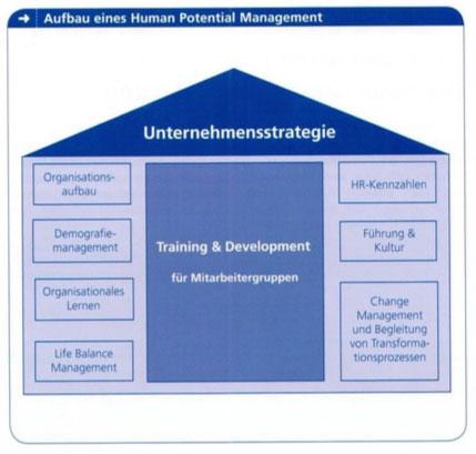 Total Rewards Management: Bezahlung allein zählt nicht mehr (wissensmanagement)